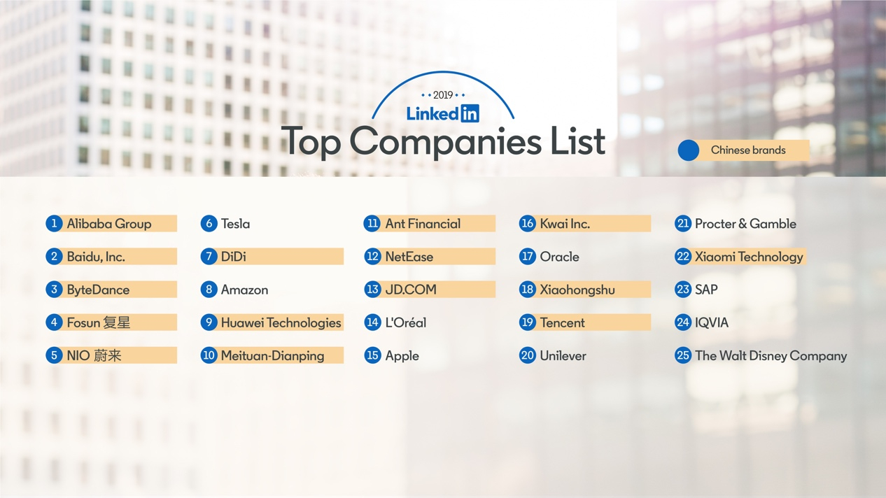 LinkedIn unveils its first 'Top Companies List' in China